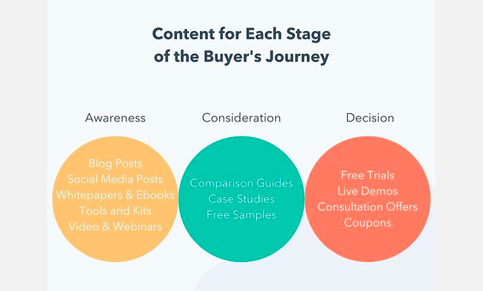content-for-each-stage-of-buyers-journey-v2