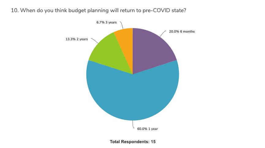 covid-impact-budget-planning-survey-graph-10b