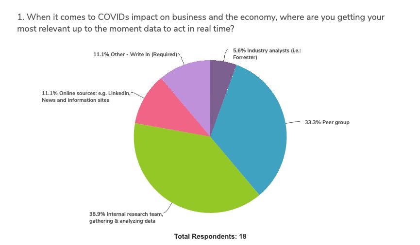 covid-impact-budget-planning-survey-graph-1b