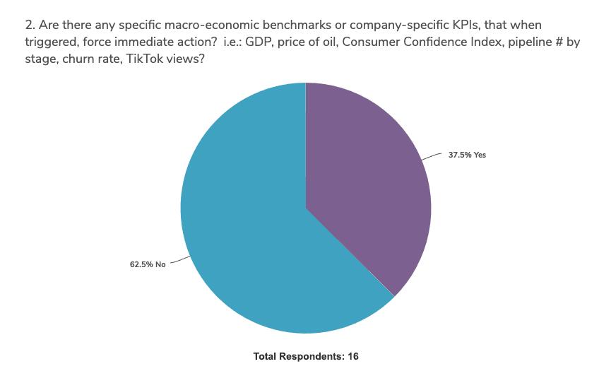 covid-impact-budget-planning-survey-graph-2b