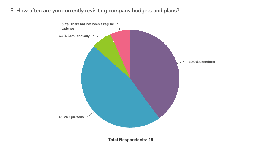 covid-impact-budget-planning-survey-graph-5b