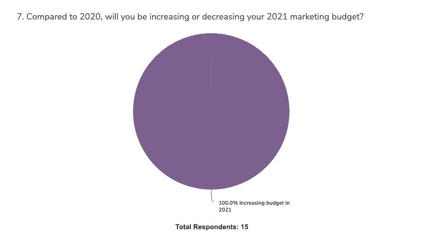 covid-impact-budget-planning-survey-graph-7b