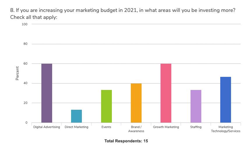 covid-impact-budget-planning-survey-graph-8var