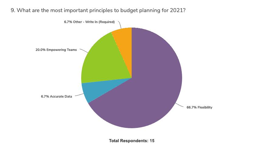 covid-impact-budget-planning-survey-graph-9b