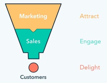 marketing-funnel-v2