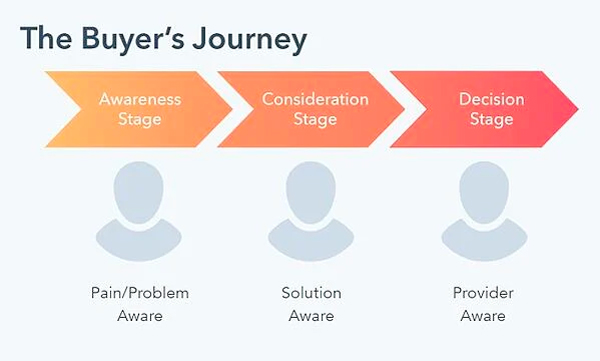 the-buyers-journey-v2